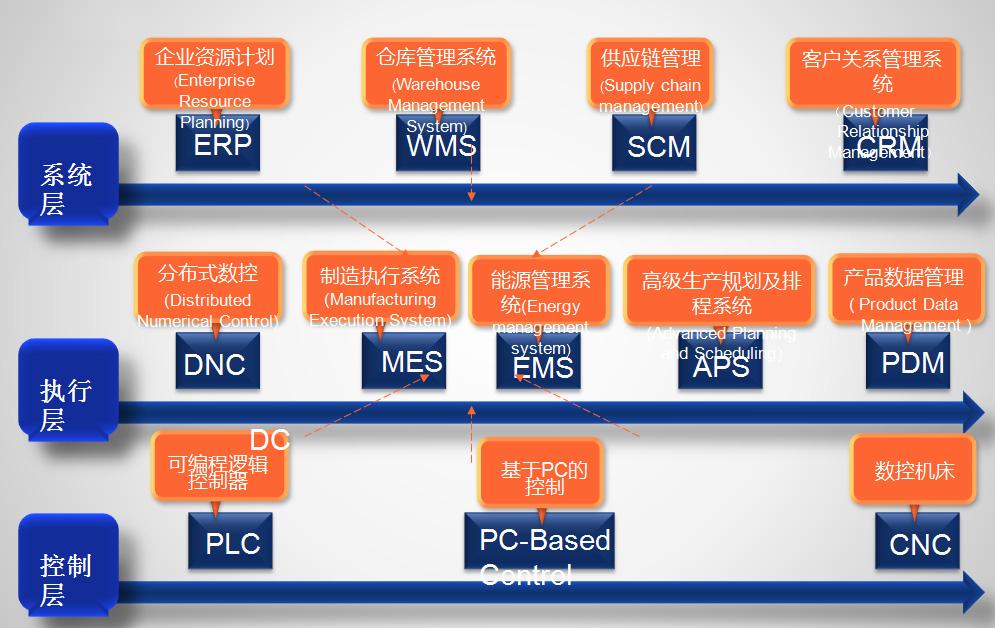 智能工业信息平台